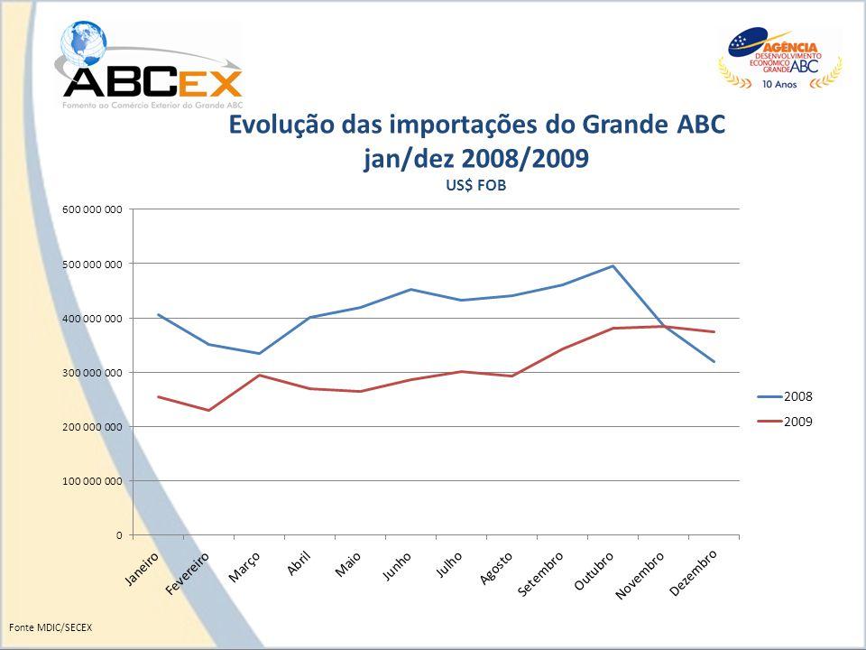 Evolução das importações do Grande ABC jan/dez 2008/2009 US$ FOB Fonte MDIC/SECEX