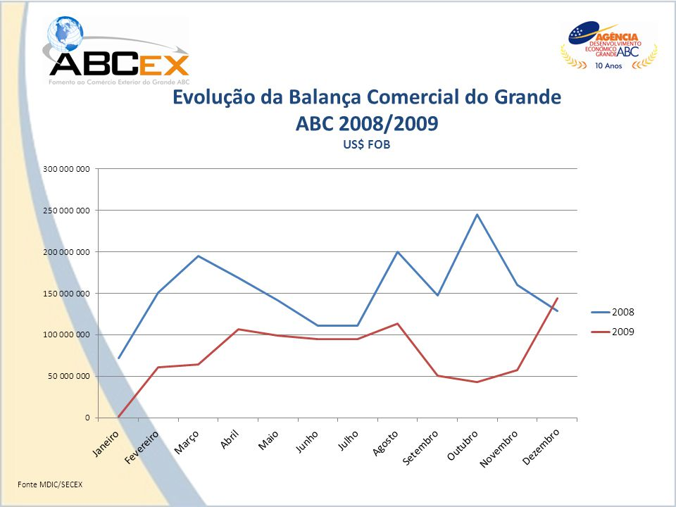 Evolução da Balança Comercial do Grande ABC 2008/2009 US$ FOB Fonte MDIC/SECEX