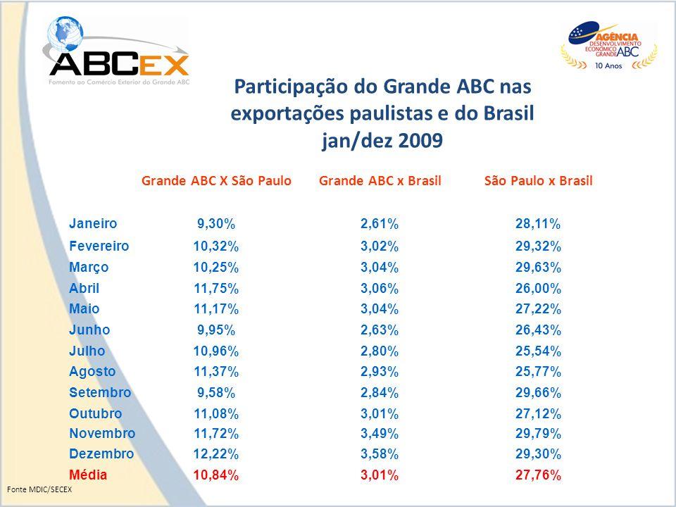 Participação do Grande ABC nas exportações paulistas e do Brasil jan/dez 2009 Grande ABC X São PauloGrande ABC x BrasilSão Paulo x Brasil Janeiro9,30%2,61%28,11% Fevereiro10,32%3,02%29,32% Março10,25%3,04%29,63% Abril11,75%3,06%26,00% Maio11,17%3,04%27,22% Junho9,95%2,63%26,43% Julho10,96%2,80%25,54% Agosto11,37%2,93%25,77% Setembro9,58%2,84%29,66% Outubro11,08%3,01%27,12% Novembro11,72%3,49%29,79% Dezembro12,22%3,58%29,30% Média10,84%3,01%27,76% Fonte MDIC/SECEX