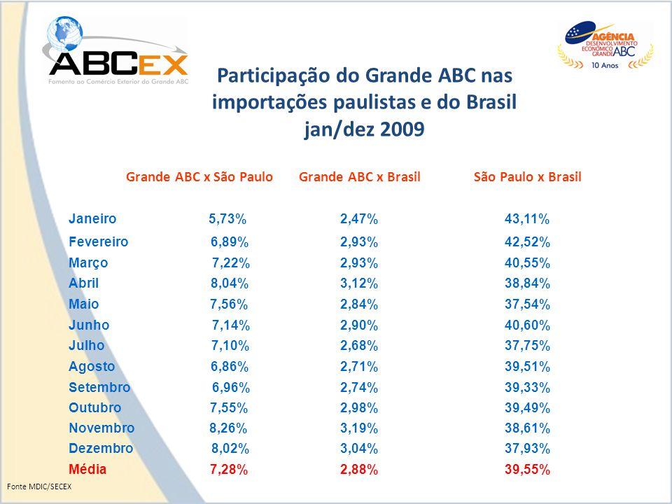 Grande ABC x São PauloGrande ABC x BrasilSão Paulo x Brasil Janeiro 5,73%2,47%43,11% Fevereiro 6,89%2,93%42,52% Março 7,22%2,93%40,55% Abril 8,04%3,12%38,84% Maio 7,56%2,84%37,54% Junho 7,14%2,90%40,60% Julho 7,10%2,68%37,75% Agosto 6,86%2,71%39,51% Setembro 6,96%2,74%39,33% Outubro 7,55%2,98%39,49% Novembro 8,26%3,19%38,61% Dezembro 8,02%3,04%37,93% Média 7,28%2,88%39,55% Participação do Grande ABC nas importações paulistas e do Brasil jan/dez 2009 Fonte MDIC/SECEX