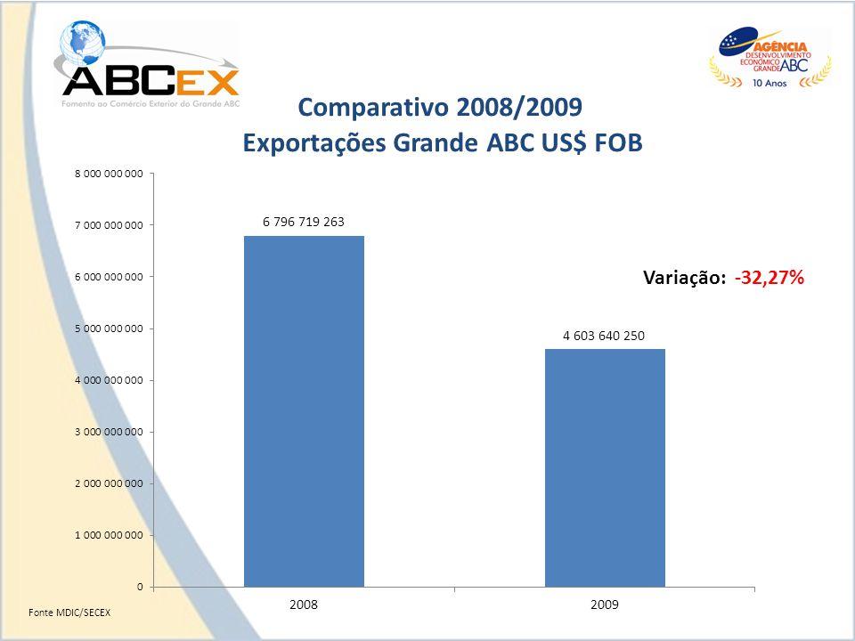 Variação: -32,27% Fonte MDIC/SECEX