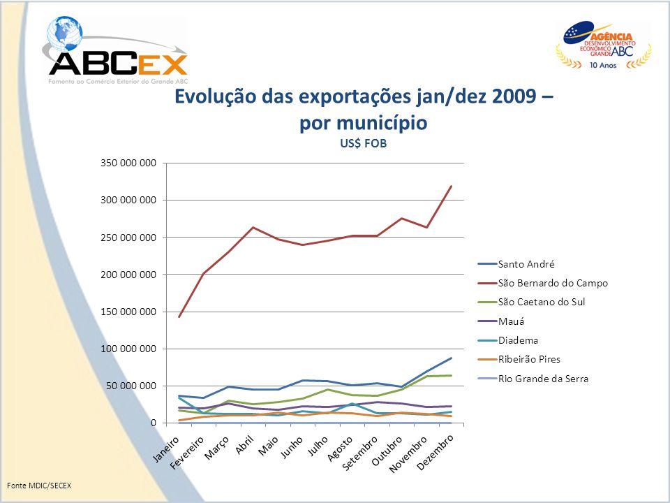 Evolução das exportações jan/dez 2009 – por município US$ FOB Fonte MDIC/SECEX