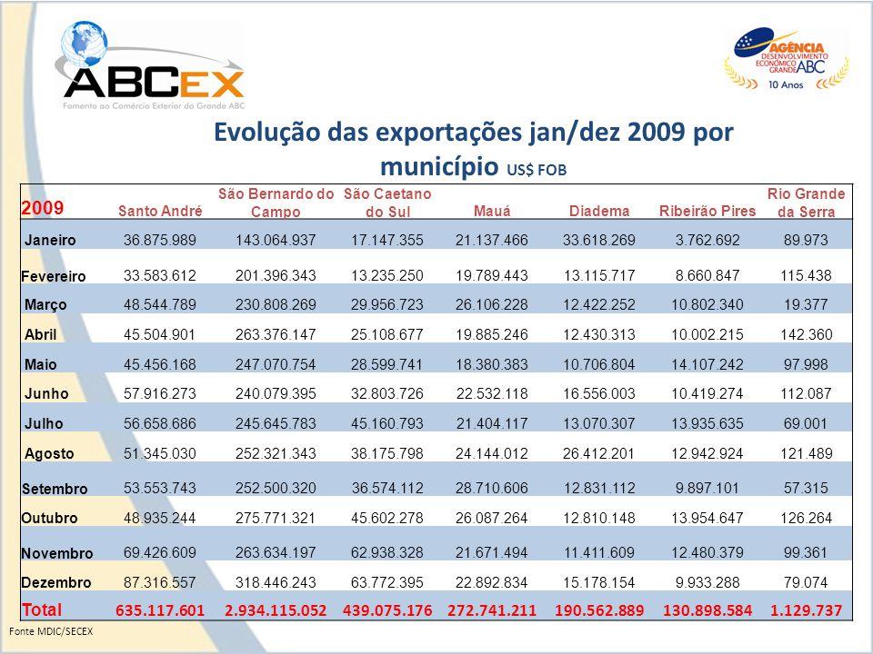 Participação dos municípios - Exportações Grande ABC jan/dez 2009 Fonte MDIC/SECEX