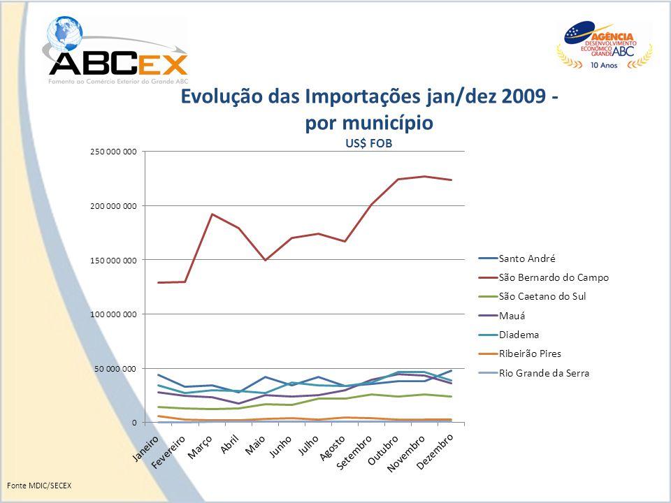 Evolução das Importações jan/dez 2009 - por município US$ FOB Fonte MDIC/SECEX