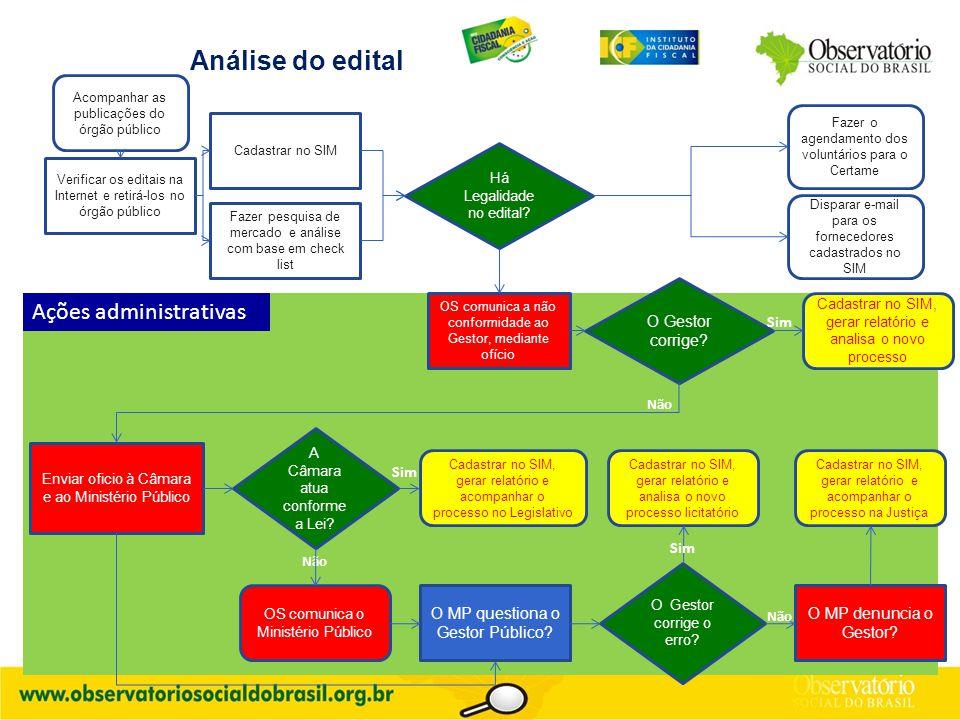A Análise do edital Verificar os editais na Internet e retirá-los no órgão público Há Legalidade no edital? Acompanhar as publicações do órgão público