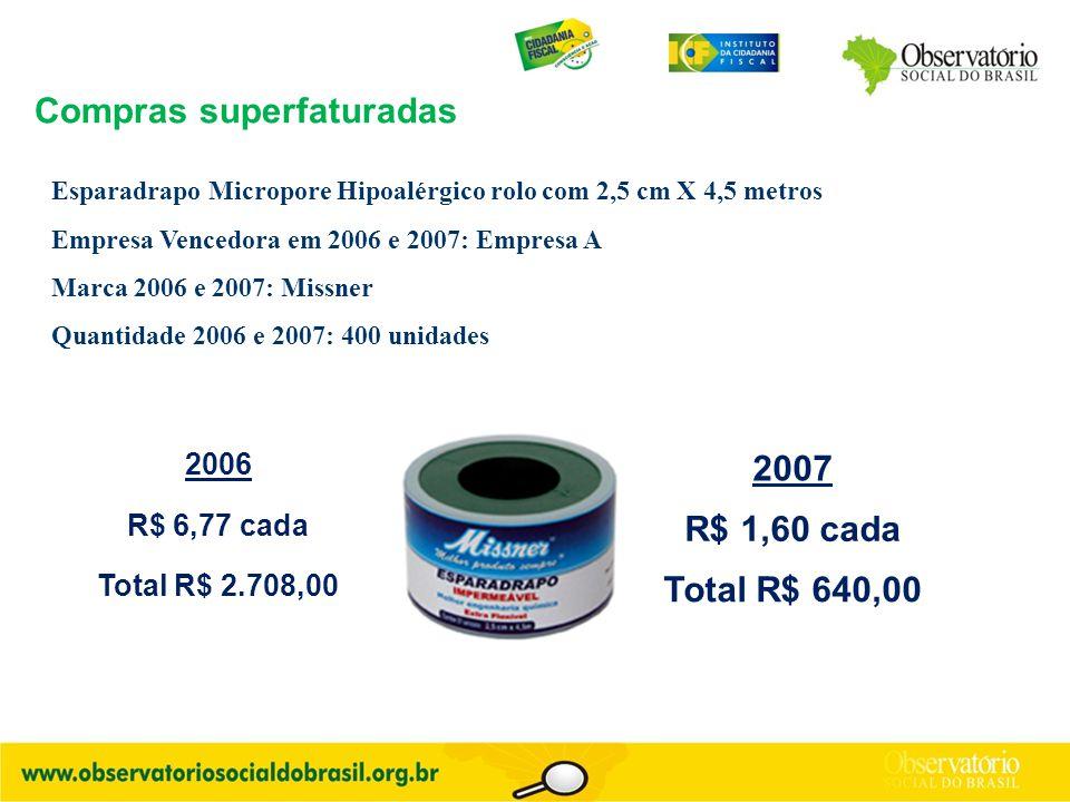 2006 2007 R$ 6,77 cada R$ 1,60 cada Total R$ 2.708,00 Total R$ 640,00 Compras superfaturadas Esparadrapo Micropore Hipoalérgico rolo com 2,5 cm X 4,5