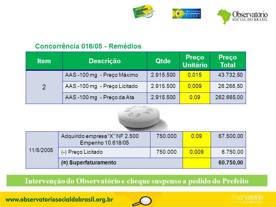 """Concorrência 016/05 - Remédios 11/5/2005 Adquirido empresa """"X"""" NF 2.500 Empenho 10.618/05 750.0000,0967.500,00 (-) Preço Licitado750.0000,0096.750,00"""