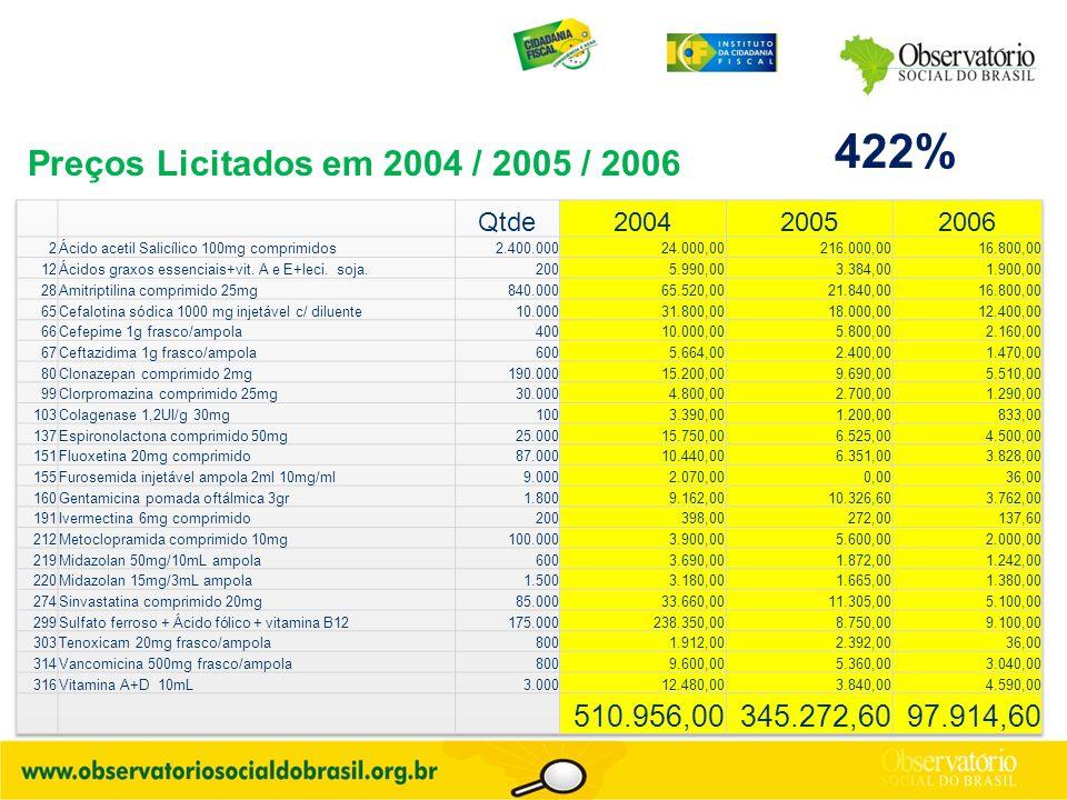 Preços Licitados em 2004 / 2005 / 2006 422%