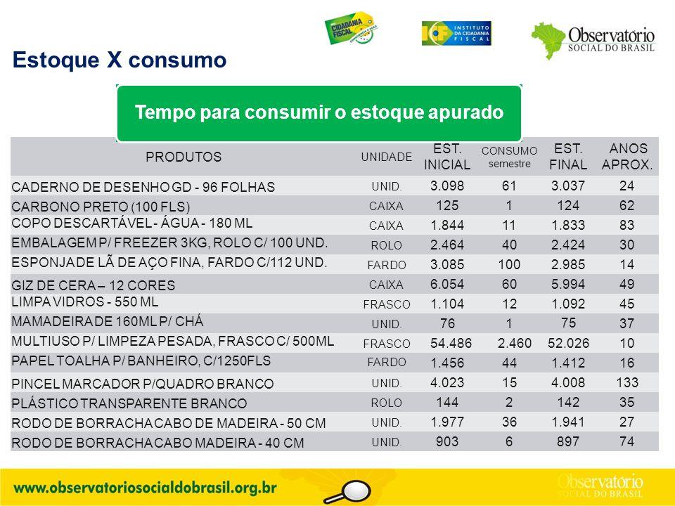 Estoque X consumo PRODUTOS UNIDADE EST. INICIAL CONSUMO semestre EST. FINAL ANOS APROX. CADERNO DE DESENHO GD - 96 FOLHAS UNID. 3.098613.03724 CARBONO