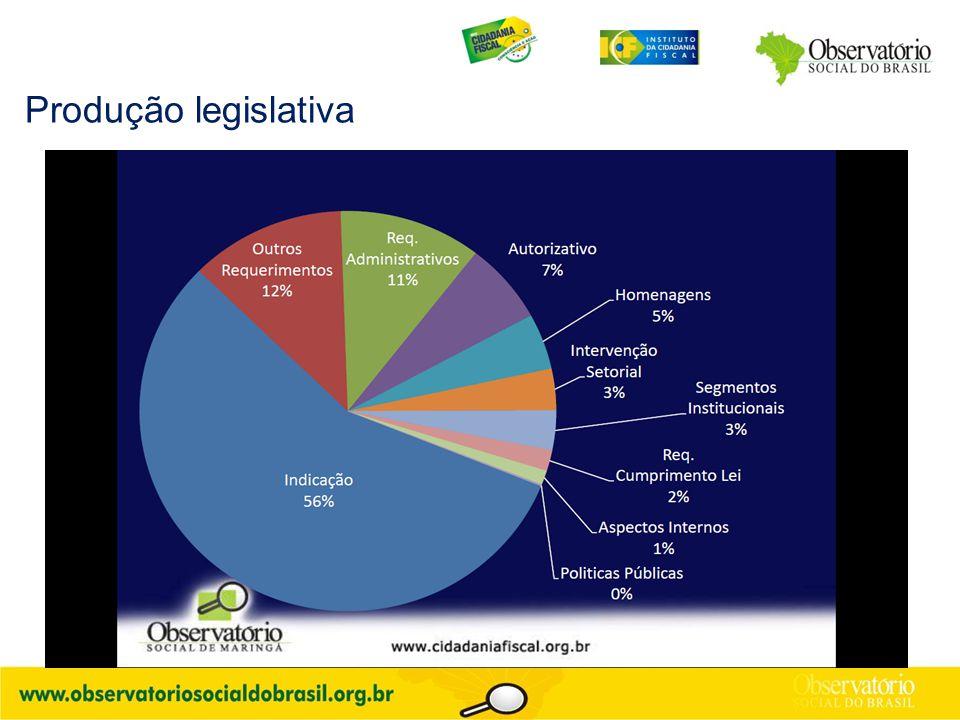 Produção legislativa