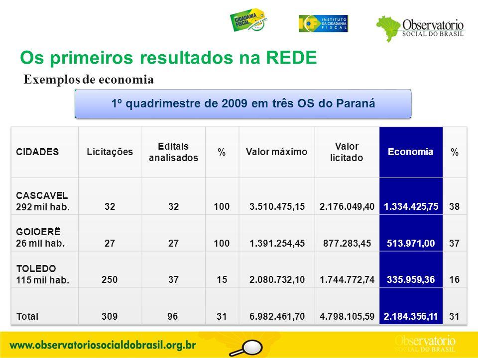 Exemplos de economia 1º quadrimestre de 2009 em três OS do Paraná Os primeiros resultados na REDE