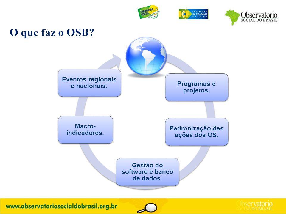 Programas e projetos. Padronização das ações dos OS. Gestão do software e banco de dados. Macro- indicadores. Eventos regionais e nacionais. O que faz