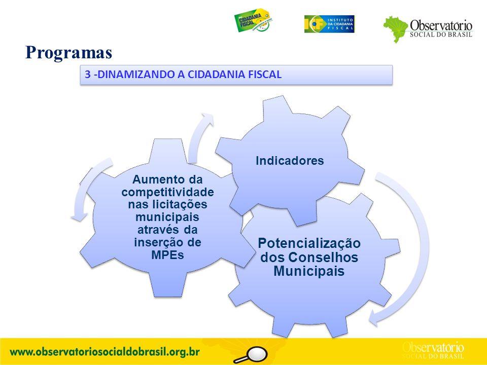 Programas 3 -DINAMIZANDO A CIDADANIA FISCAL Potencialização dos Conselhos Municipais Aumento da competitividade nas licitações municipais através da inserção de MPEs Indicadores