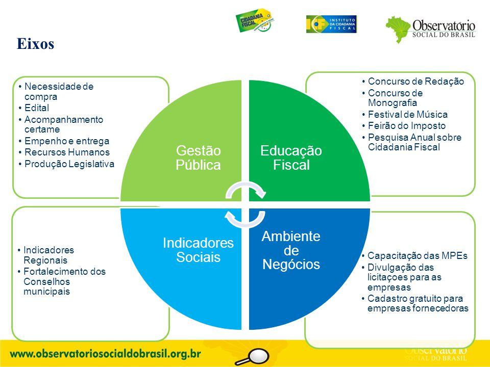 Eixos Capacitação das MPEs Divulgação das licitaçoes para as empresas Cadastro gratuito para empresas fornecedoras Indicadores Regionais Fortaleciment