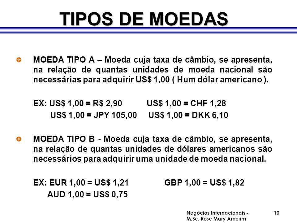 TIPOS DE MOEDAS MOEDA TIPO A – Moeda cuja taxa de câmbio, se apresenta, na relação de quantas unidades de moeda nacional são necessárias para adquirir