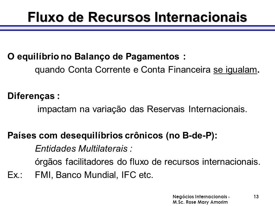 O equilíbrio no Balanço de Pagamentos : quando Conta Corrente e Conta Financeira se igualam. Diferenças : impactam na variação das Reservas Internacio