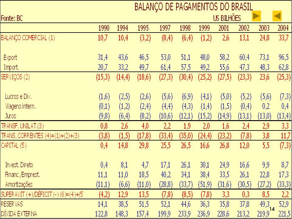 MERCADO DE CÂMBIO BRASILEIRO Em março de 2005 houve a Unificação do Mercado de Câmbio de Taxas Livres – MCTL (Comercial) com o Mercado de Câmbio de Taxas Flutuantes – MCTF (Turismo), formando um único mercado de câmbio, chamado apenas de Mercado de Câmbio .