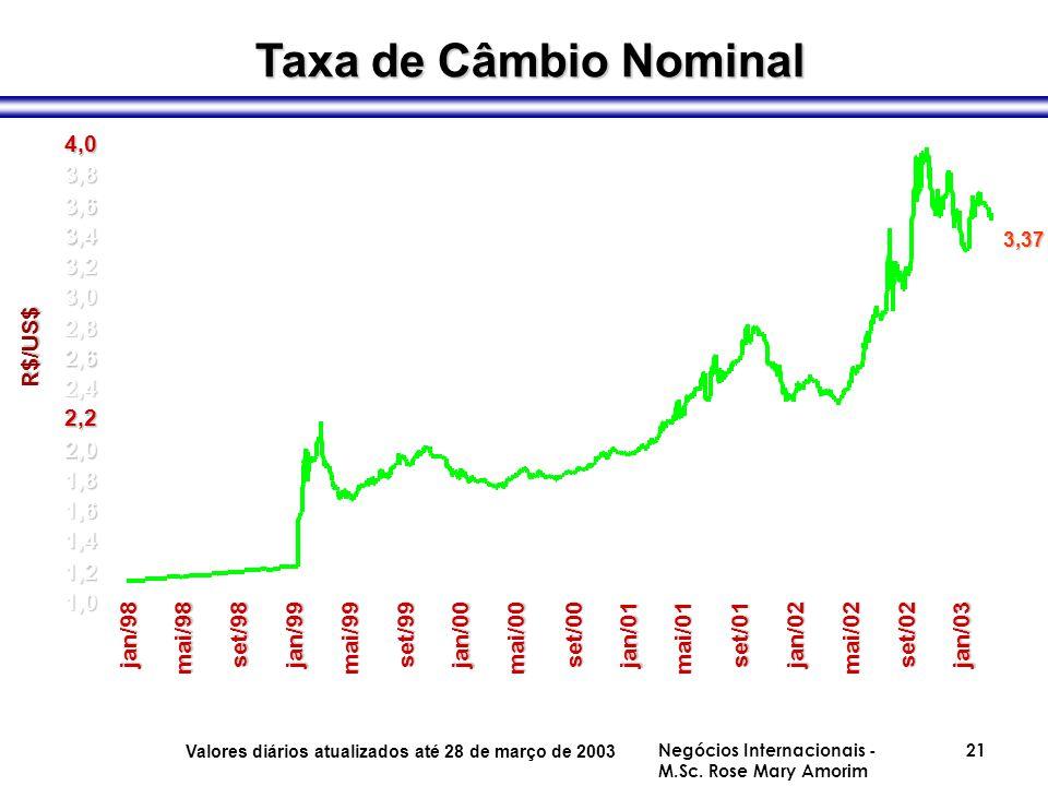 Taxa de Câmbio Nominal 1,0 1,2 1,4 1,6 1,8 2,0 2,2 2,4 2,6 2,8 3,0 3,2 3,4 3,6 3,8 4,0 jan/98 mai/98 set/98jan/99 mai/99 set/99jan/00 mai/00 set/00jan