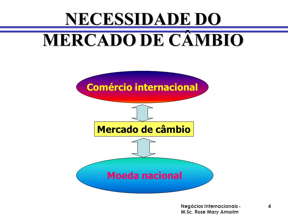 Mercado de câmbio Comércio internacional Moeda nacional NECESSIDADE DO MERCADO DE CÂMBIO Negócios Internacionais - M.Sc. Rose Mary Amorim 4