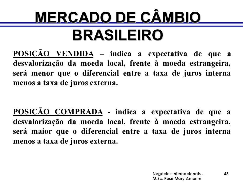MERCADO DE CÂMBIO BRASILEIRO POSIÇÃO VENDIDA – indica a expectativa de que a desvalorização da moeda local, frente à moeda estrangeira, será menor que