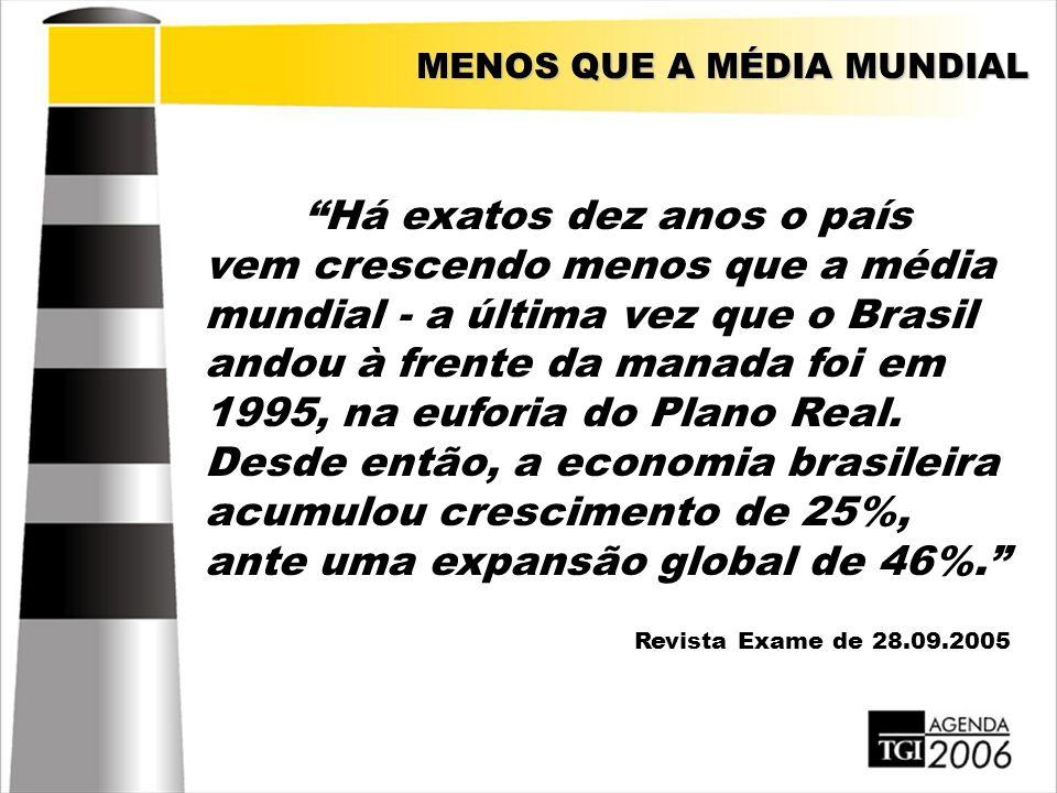 """""""Há exatos dez anos o país vem crescendo menos que a média mundial - a última vez que o Brasil andou à frente da manada foi em 1995, na euforia do Pla"""