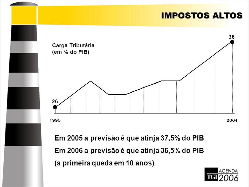 IMPOSTOS ALTOS Em 2005 a previsão é que atinja 37,5% do PIB Em 2006 a previsão é que atinja 36,5% do PIB (a primeira queda em 10 anos) Carga Tributári