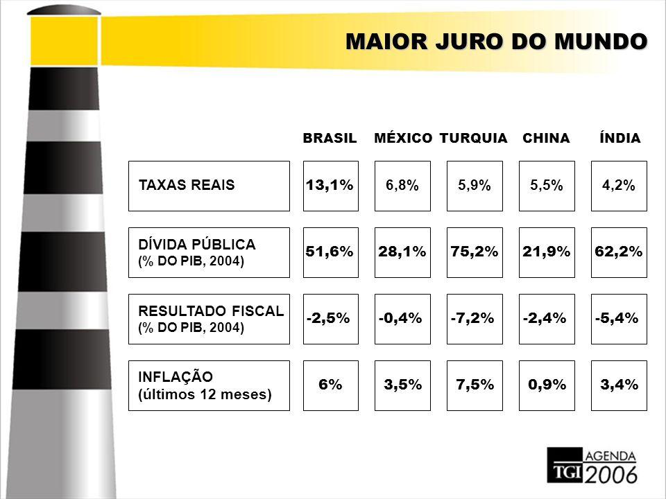 MAIOR JURO DO MUNDO TAXAS REAIS DÍVIDA PÚBLICA (% DO PIB, 2004) RESULTADO FISCAL (% DO PIB, 2004) INFLAÇÃO (últimos 12 meses) 13,1% 6,8%5,9%5,5%4,2% 5