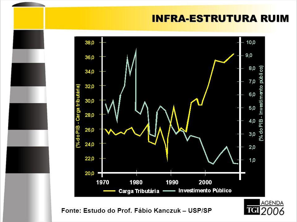 INFRA-ESTRUTURA RUIM Fonte: Estudo do Prof. Fábio Kanczuk – USP/SP