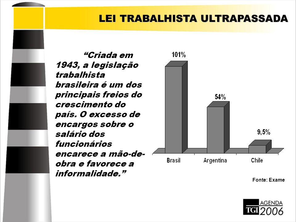 """""""Criada em 1943, a legislação trabalhista brasileira é um dos principais freios do crescimento do país. O excesso de encargos sobre o salário dos func"""