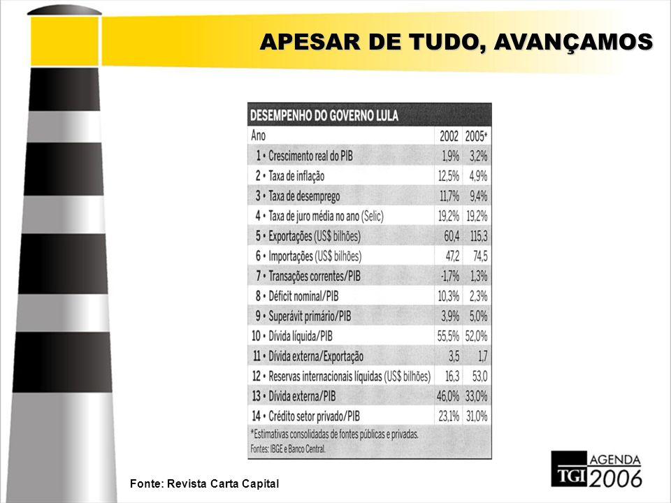 APESAR DE TUDO, AVANÇAMOS Fonte: Revista Carta Capital