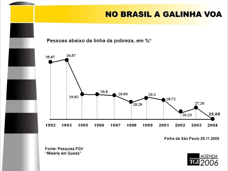 """NO BRASIL A GALINHA VOA Pessoas abaixo da linha da pobreza, em %* Folha de São Paulo 29.11.2005 Fonte: Pesquisa FGV """"Miséria em Queda"""""""