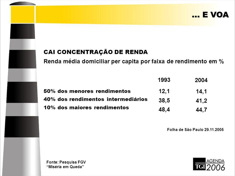 """... E VOA CAI CONCENTRAÇÃO DE RENDA Renda média domiciliar per capita por faixa de rendimento em % Folha de São Paulo 29.11.2005 Fonte: Pesquisa FGV """""""