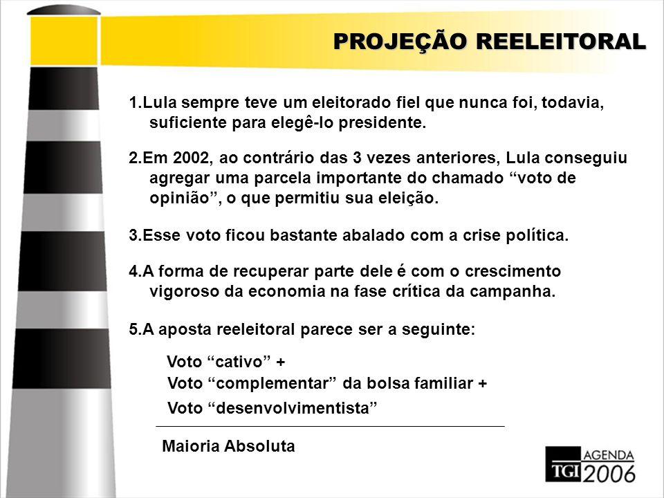 PROJEÇÃO REELEITORAL 1.Lula sempre teve um eleitorado fiel que nunca foi, todavia, suficiente para elegê-lo presidente. 2.Em 2002, ao contrário das 3
