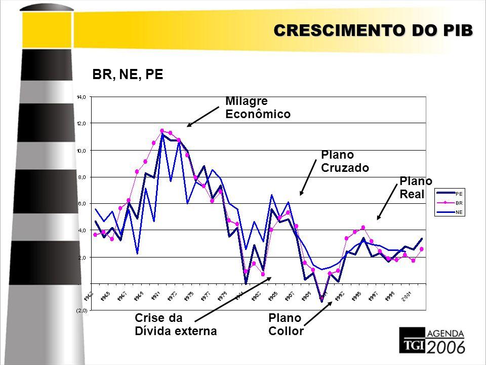 CRESCIMENTO DO PIB BR, NE, PE Milagre Econômico Plano Cruzado Plano Real Plano Collor Crise da Dívida externa