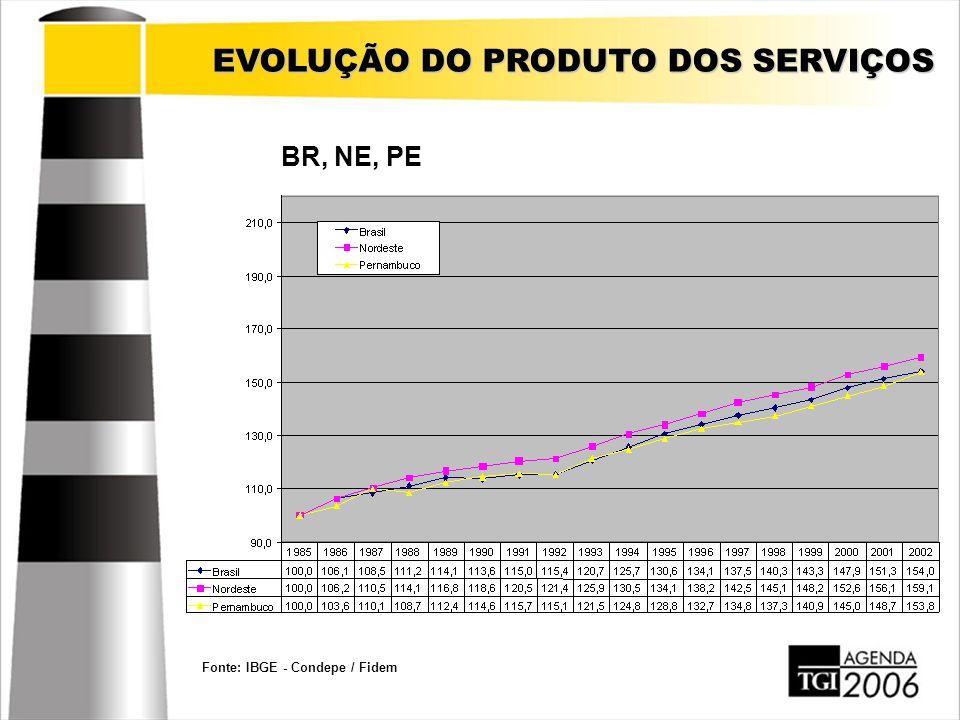 EVOLUÇÃO DO PRODUTO DOS SERVIÇOS Fonte: IBGE - Condepe / Fidem BR, NE, PE