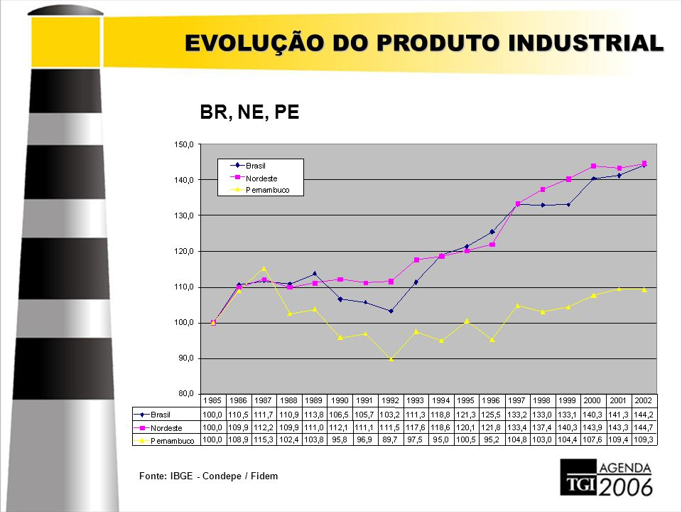 EVOLUÇÃO DO PRODUTO INDUSTRIAL Fonte: IBGE - Condepe / Fidem BR, NE, PE