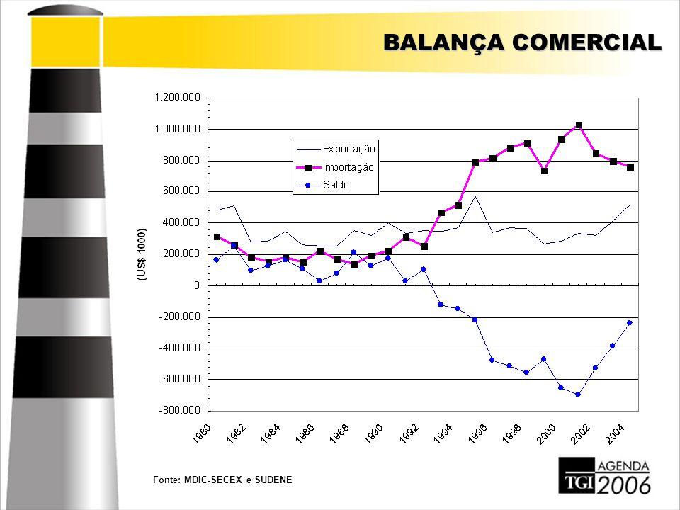 BALANÇA COMERCIAL Fonte: MDIC-SECEX e SUDENE