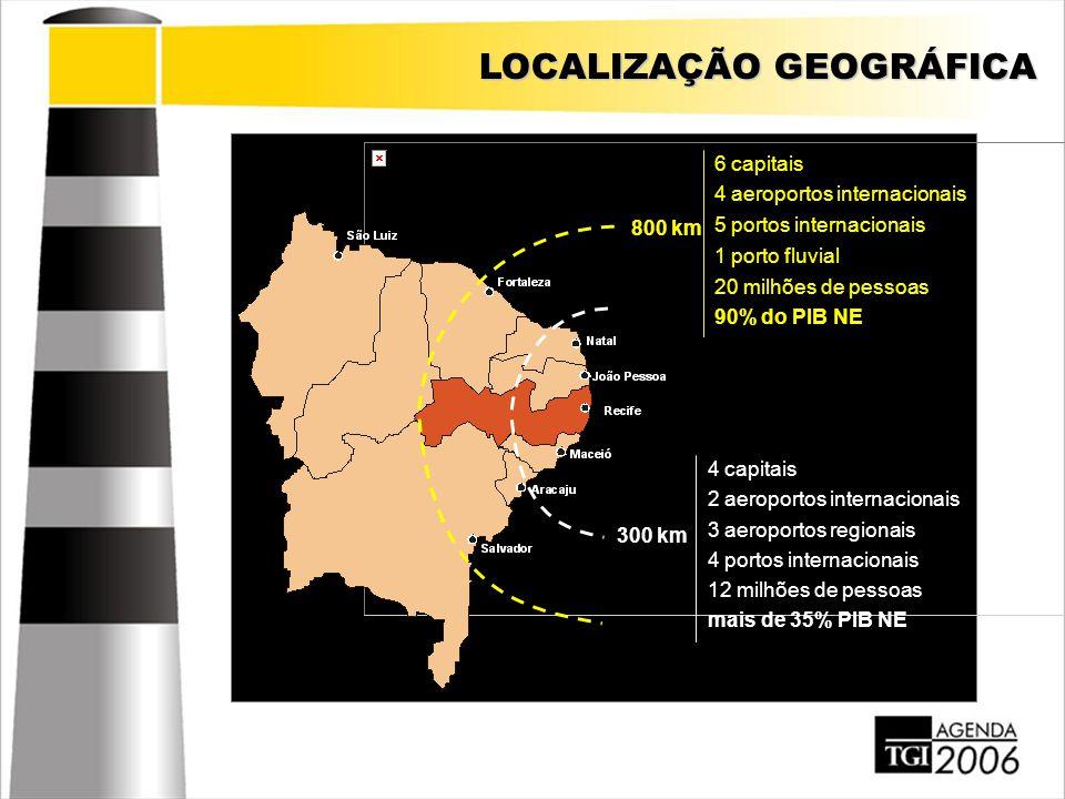 LOCALIZAÇÃO GEOGRÁFICA 300 km 4 capitais 2 aeroportos internacionais 3 aeroportos regionais 4 portos internacionais 12 milhões de pessoas mais de 35%