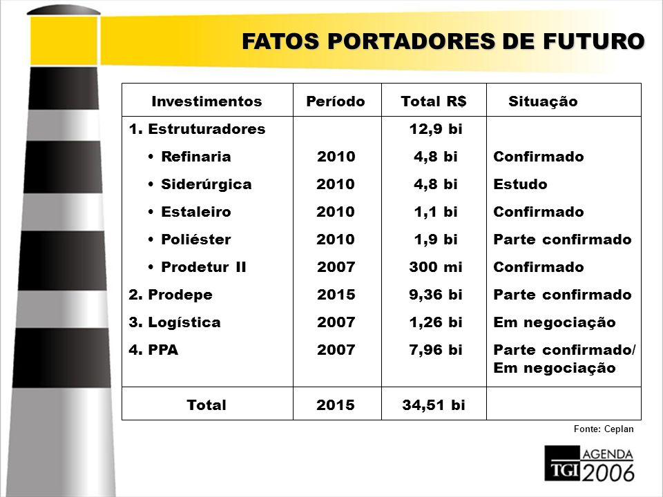 FATOS PORTADORES DE FUTURO InvestimentosPeríodoTotal R$Situação Total201534,51 bi 1. Estruturadores12,9 bi Refinaria20104,8 biConfirmado Siderúrgica20