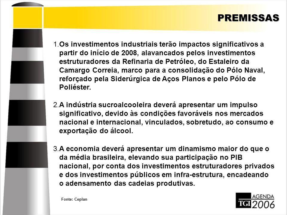 PREMISSAS 1.Os investimentos industriais terão impactos significativos a partir do início de 2008, alavancados pelos investimentos estruturadores da R