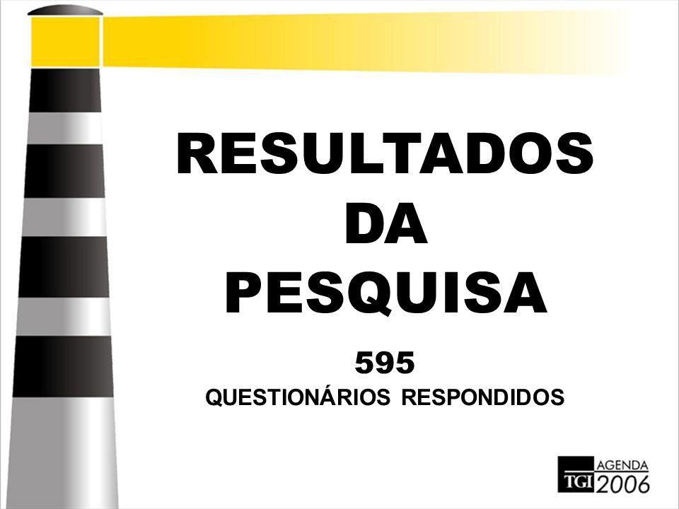 RESULTADOS DA PESQUISA 595 QUESTIONÁRIOS RESPONDIDOS