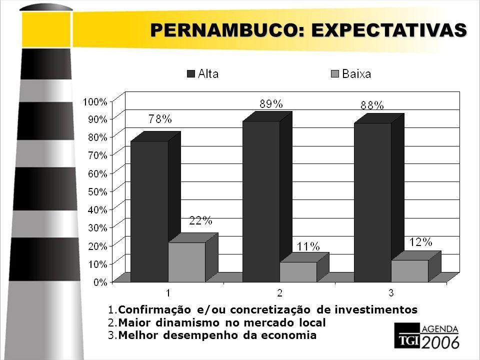 PERNAMBUCO: EXPECTATIVAS 1.Confirmação e/ou concretização de investimentos 2.Maior dinamismo no mercado local 3.Melhor desempenho da economia
