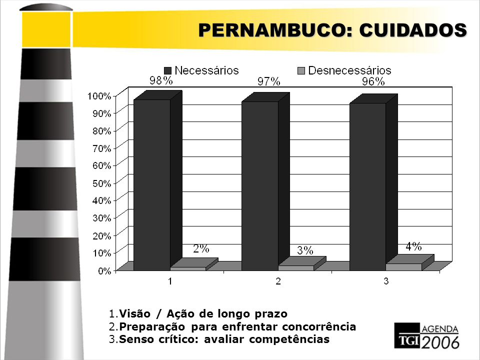 PERNAMBUCO: CUIDADOS 1.Visão / Ação de longo prazo 2.Preparação para enfrentar concorrência 3.Senso crítico: avaliar competências