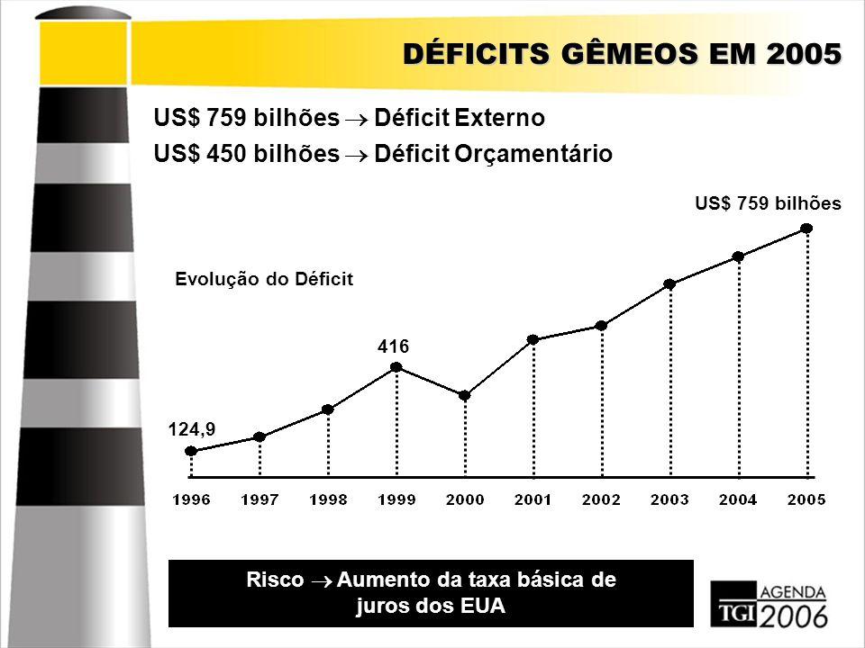 BOLHA IMOBILIÁRIA Abundância de Capitais + Juros Baixos  Aquisição de Imóveis Estoque de US$ 8 trilhões em 2004 (70% do PIB dos EUA) Risco  Estouro semelhante à bolha da internet em 2000 (US$ 7 trilhões) US$ 2 trilhões só em 2004 (3 vezes o PIB do Brasil) Valor dos imóveis nos EUA 691 1116 US$ 2041 bilhões