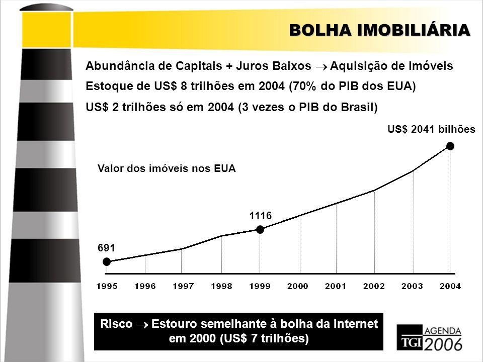 BOLHA IMOBILIÁRIA Abundância de Capitais + Juros Baixos  Aquisição de Imóveis Estoque de US$ 8 trilhões em 2004 (70% do PIB dos EUA) Risco  Estouro