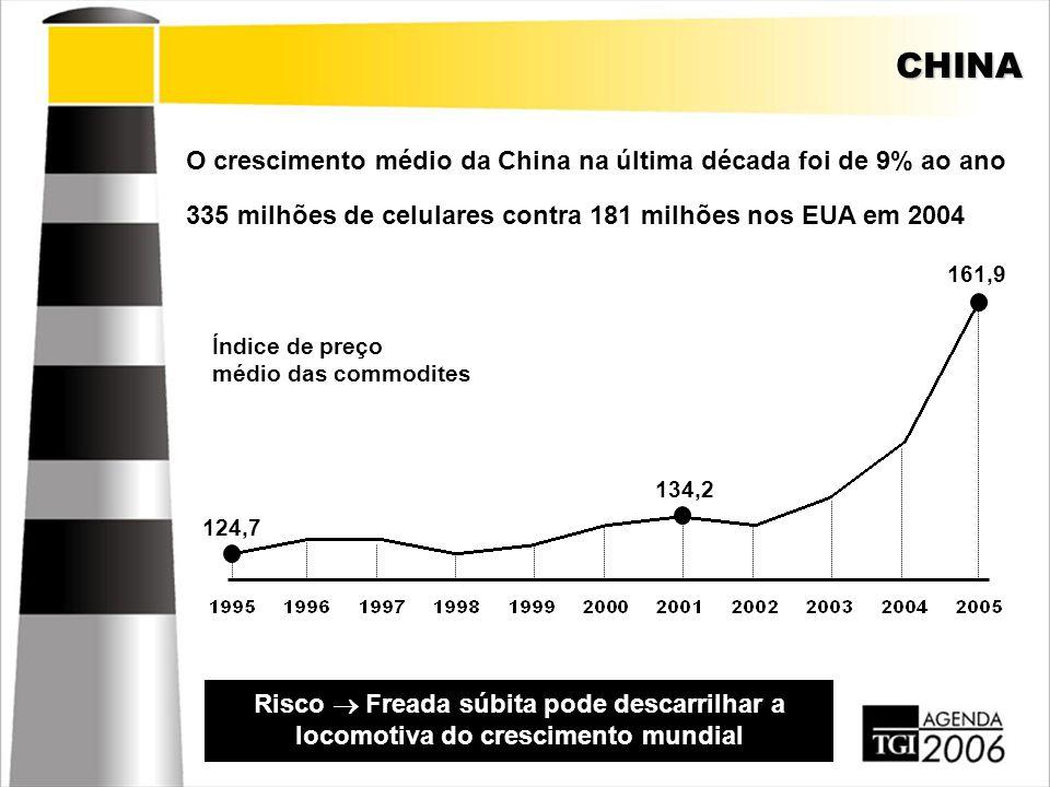 CHINA O crescimento médio da China na última década foi de 9% ao ano Risco  Freada súbita pode descarrilhar a locomotiva do crescimento mundial 335 m