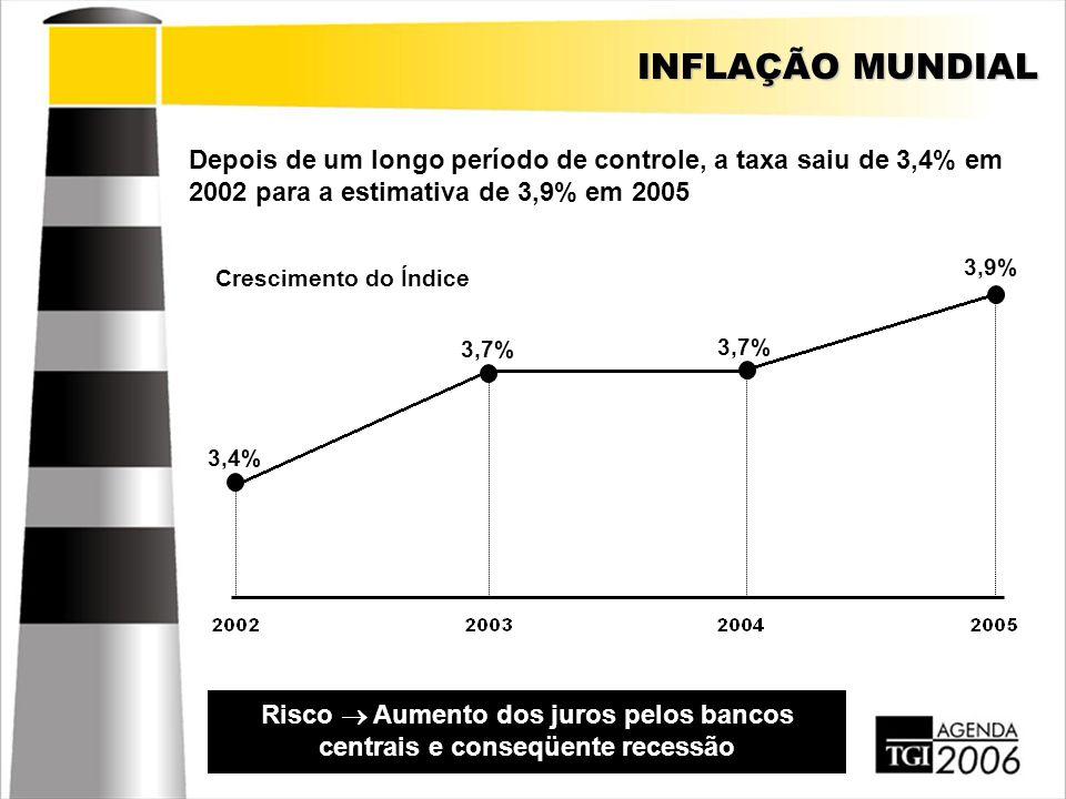 INFLAÇÃO MUNDIAL Depois de um longo período de controle, a taxa saiu de 3,4% em 2002 para a estimativa de 3,9% em 2005 Risco  Aumento dos juros pelos