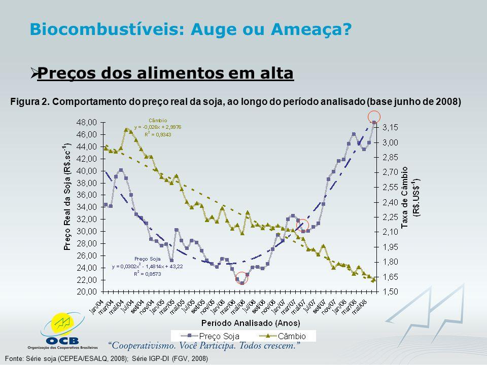  Preços dos alimentos em alta Figura 2. Comportamento do preço real da soja, ao longo do período analisado (base junho de 2008) Fonte: Série soja (CE