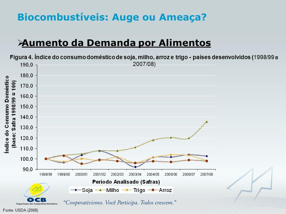  Aumento da Demanda por Alimentos Fonte: USDA (2008) Figura 4. Índice do consumo doméstico de soja, milho, arroz e trigo - países desenvolvidos (1998