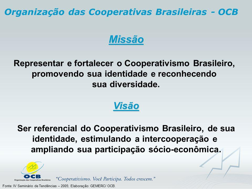 Missão Representar e fortalecer o Cooperativismo Brasileiro, promovendo sua identidade e reconhecendo sua diversidade.Visão Ser referencial do Coopera